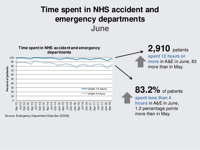 a02895414a9 NHS activity and performance summary  May June 2018