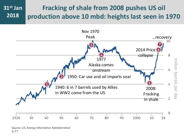 History Of Oil And Gas Production From Shale In Pictures
