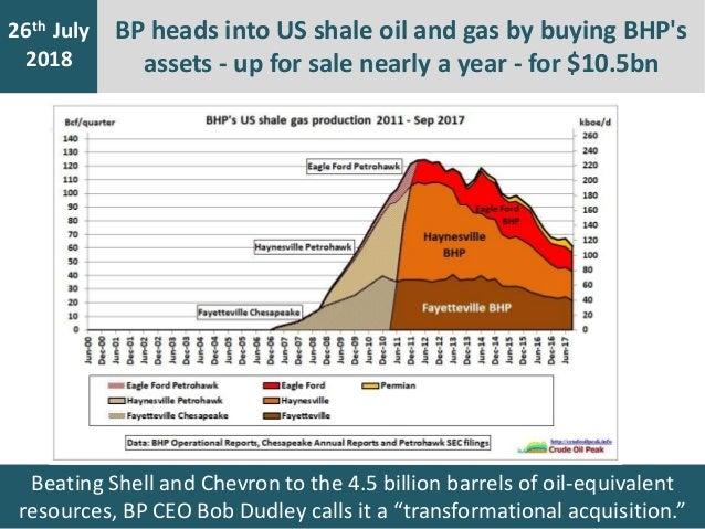Shell Equivalent Oil Chart