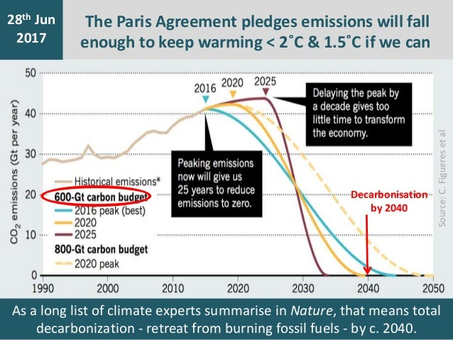 7th Jan 2016 28th Jun 2017 The Paris Agreement pledges emissions will fall enough to keep warming < 2˚C & 1.5˚C if we can ...
