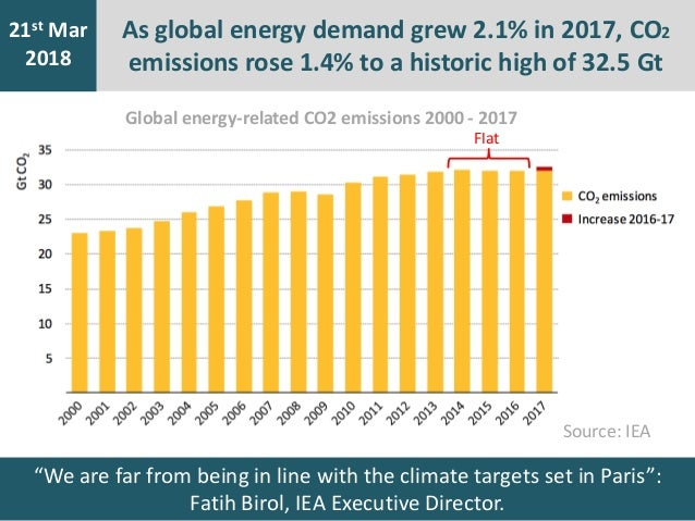 As global energy demand grew 2.1% in 2017, CO2 emissions rose 1.4% to a historic high of 32.5 Gt 7th Jan 2016 21st Mar 201...