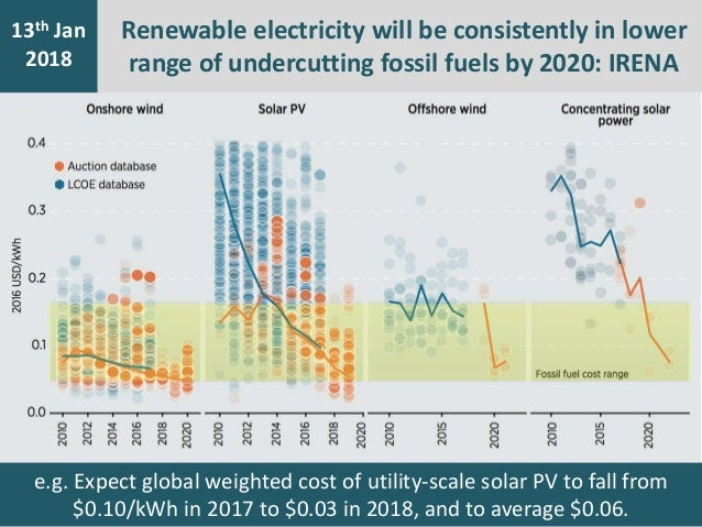 7th Jan 2016 13th Jan 2018 Renewable electricity will be consistently in lower range of undercutting fossil fuels by 2020:...