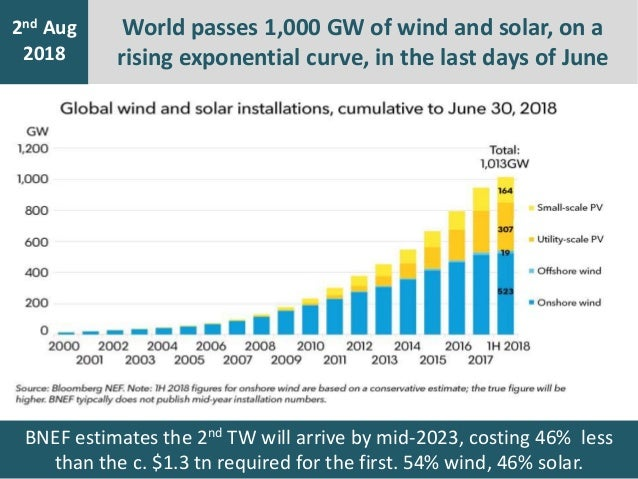 BNEF estimates the 2nd TW will arrive by mid-2023, costing 46% less than the c. $1.3 tn required for the first. 54% wind, ...
