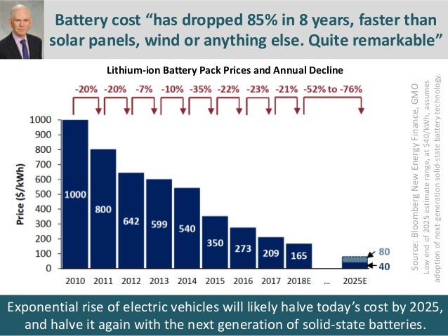 Exponential rise of electric vehicles will likely halve today's cost by 2025, and halve it again with the next generation ...