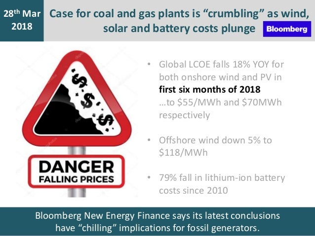 """Case for coal and gas plants is """"crumbling"""" as wind, solar and battery costs plunge 7th Jan 2016 28th Mar 2018 Bloomberg N..."""