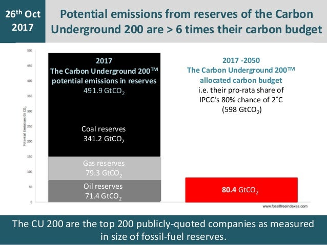 7th Jan 2016 26th Oct 2017 Potential emissions from reserves of the Carbon Underground 200 are > 6 times their carbon budg...