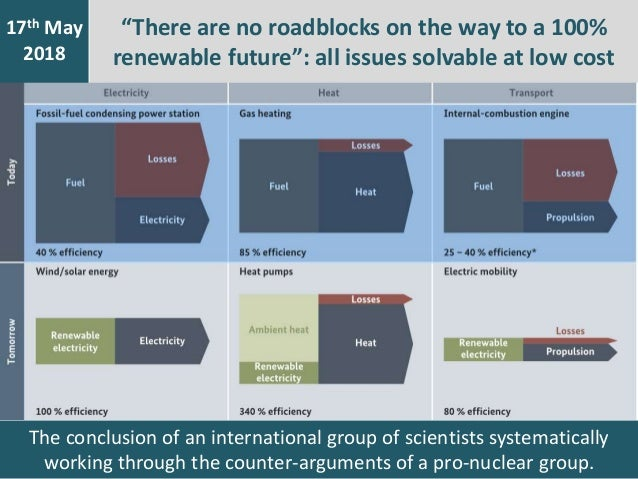 The conclusion of an international group of scientists systematically working through the counter-arguments of a pro-nucle...