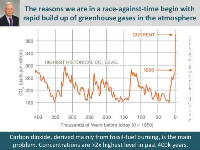 Carbon dioxide, derived mainly from fossil-fuel burning, is the main problem. Concentrations are >2x highest level in past...