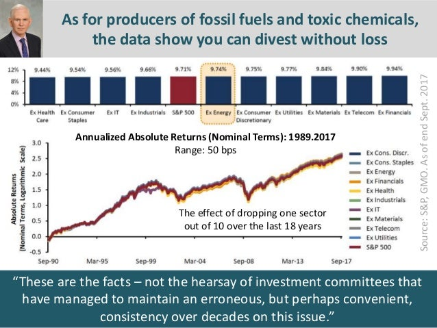 7th Jan 2016 As for producers of fossil fuels and toxic chemicals, the data show you can divest without loss Annualized Ab...