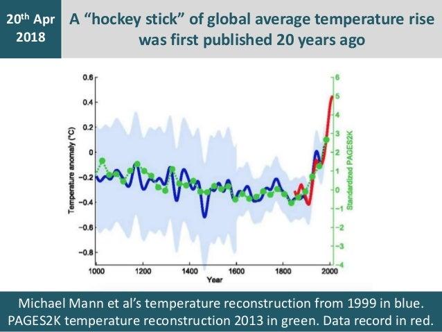 Michael Mann et al's temperature reconstruction from 1999 in blue. PAGES2K temperature reconstruction 2013 in green. Data ...