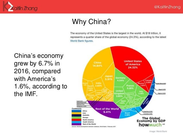 Why China? China's economy grew by 6.7% in 2016, compared with America's 1.6%, according to the IMF.