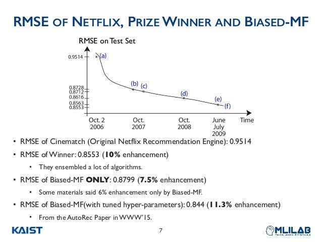 RMSE on Test Set RMSE OF NETFLIX, PRIZE WINNER AND BIASED-MF • RMSE of Cinematch (Original Netflix Recommendation Engine):...
