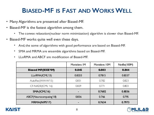 BIASED-MF IS FAST AND WORKS WELL • Many Algorithms are presented after Biased-MF. • Biased-MF is the fastest algorithm amo...