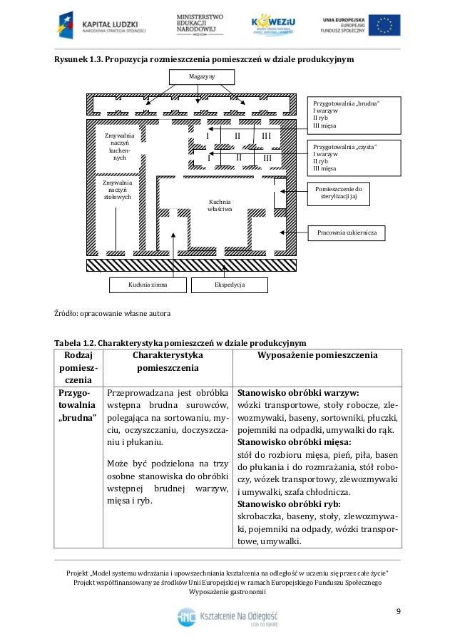 Organizacja Zakladu Gastronomicznego Notatek Pl