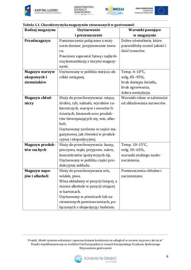 1 Układ Funkcjonalny Zakładu Gastronomicznego