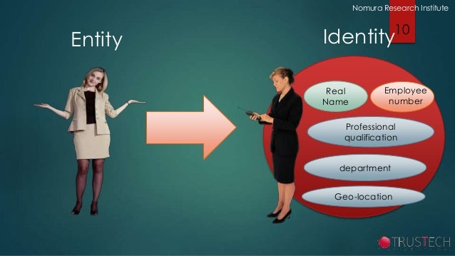 OpenID in the Digital ID Landscape: A Perspective From the