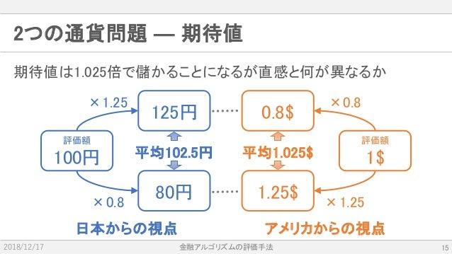 金融アルゴリズムの評価手法2018/12/17 期待値は1.025倍で儲かることになるが直感と何が異なるか 2つの通貨問題 ― 期待値 日本からの視点 アメリカからの視点 評価額 100円 125円 80円 平均102.5円 0.8$ 1.25...