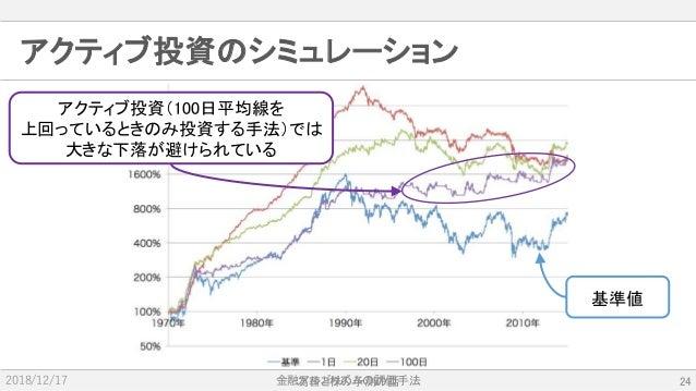 金融アルゴリズムの評価手法2018/12/17 アクティブ投資のシミュレーション 為替と株の予測の話 24 基準値 アクティブ投資(100日平均線を 上回っているときのみ投資する手法)では 大きな下落が避けられている