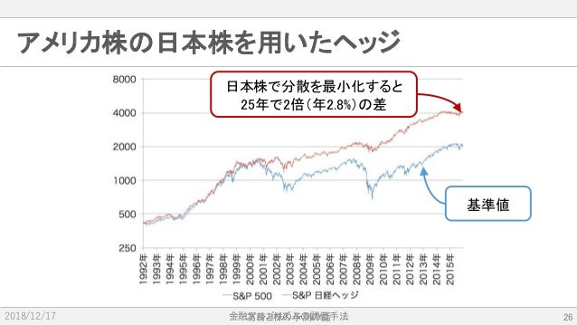 金融アルゴリズムの評価手法2018/12/17 アメリカ株の日本株を用いたヘッジ 為替と株の予測の話 26 基準値 日本株で分散を最小化すると 25年で2倍(年2.8%)の差