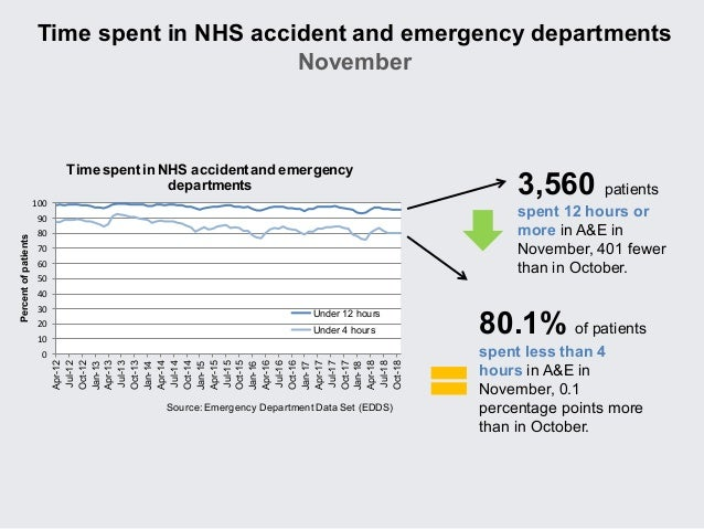 264319bbc96 NHS activity and performance summary  October and November 2018