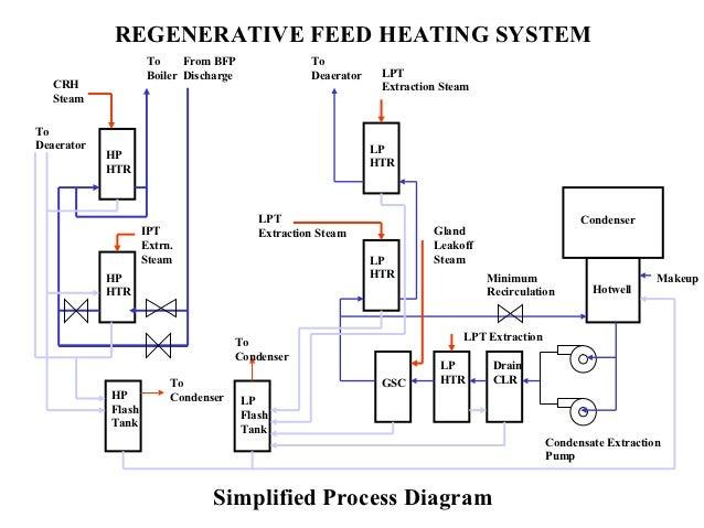 power-plant-basics