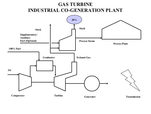 power-plant-basics