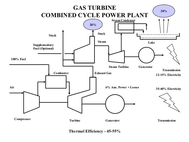 power plant basics rh slideshare net Power Plant Container Cartoon Power Plant