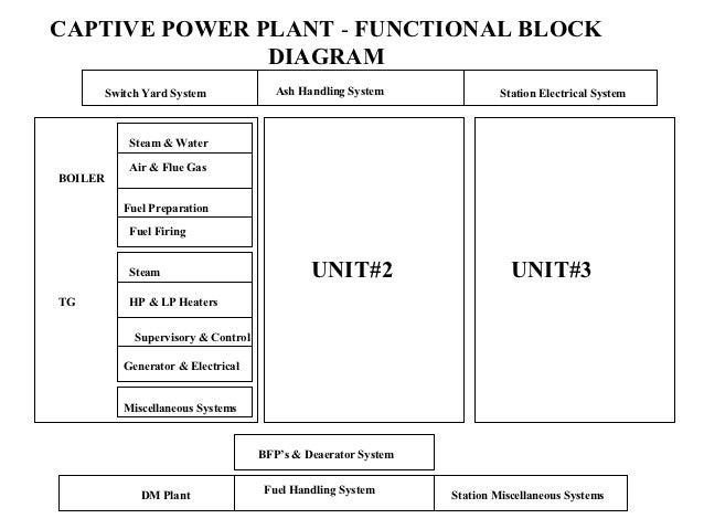 captive power plant block diagram schematic diagram Coal-Fired Power Plant Process Flow Diagram captive power plant flow diagram great installation of wiring cartoon power plant power plant basics rh