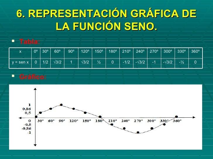 funciones-trigonometricas