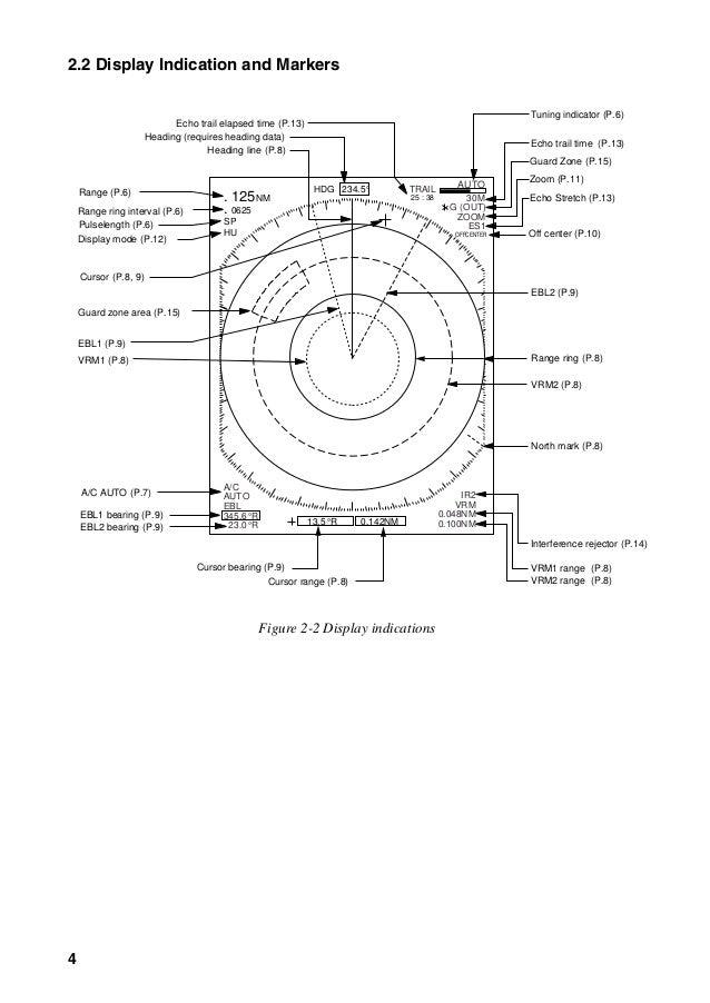 1832 1932 1942 operator's manual s 2 3-09 radar furuno
