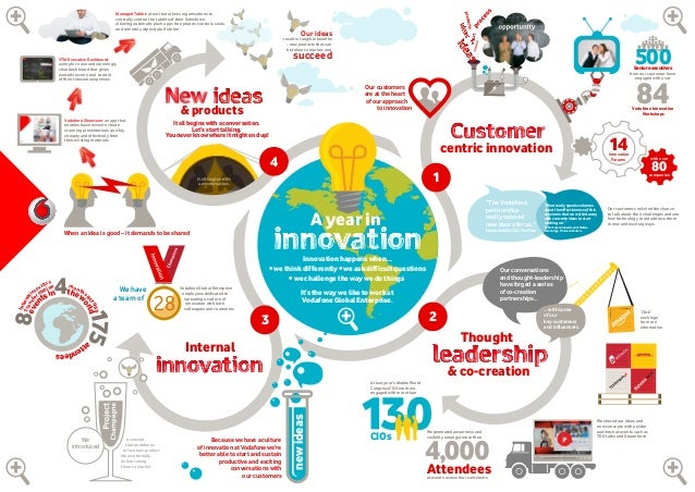 Infographic Ideas infographic year : A year in innovation at Vodafone Global Enterprise [Infographic]