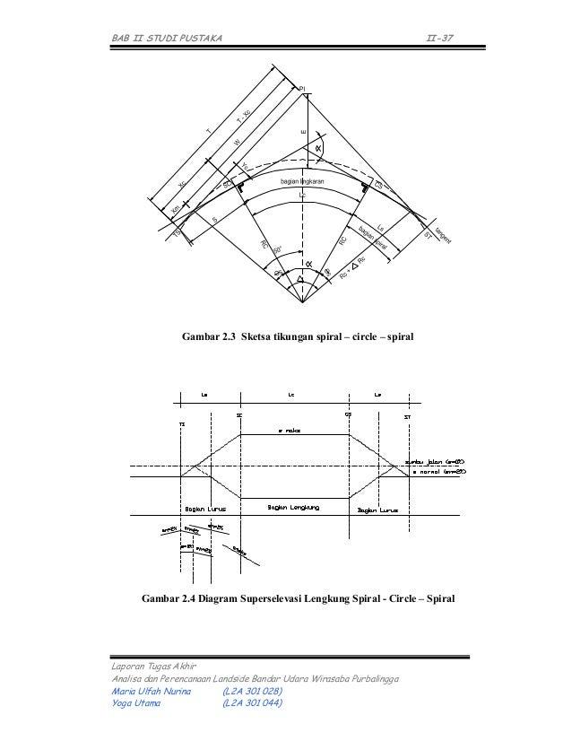 Diagram superelevasi spiral circle spiral diy wiring diagrams 1834 chapter iianalisa dan perencanaan landside bandar udara wirasaba rh slideshare net 3d spiral diagram 3d spiral diagram ccuart Images