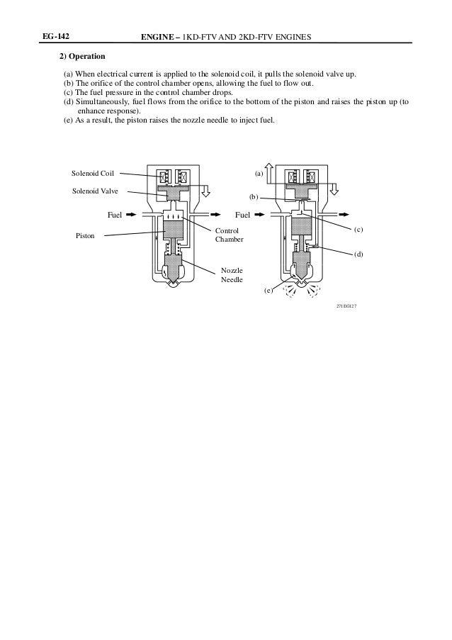 manual engine 1 2kd ftv toyota sistema comnon rail rh slideshare net