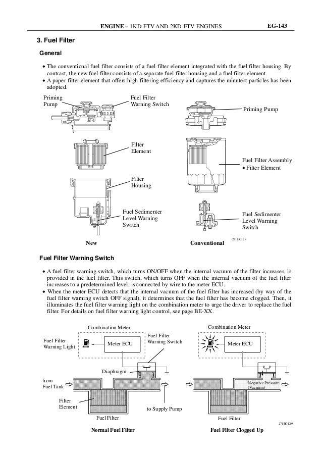 Excellent Manual Engine 1 2Kd Ftv Toyota Sistema Comnon Rail Wiring 101 Xrenketaxxcnl