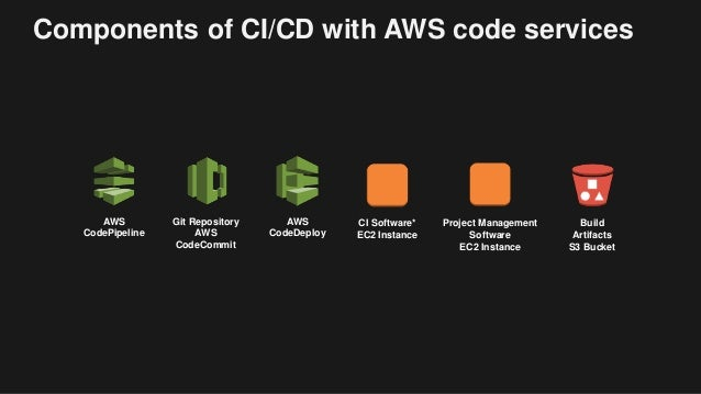 Ci Cd On Aws Deploy Everything All The Time Aws Public