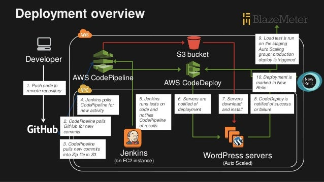 CI/CD on AWS: Deploy Everything All the Time | AWS Public