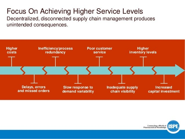 achieving higher levels of business process improvement a case study White papers published papers case studies glossary capability  statements  optimized business processes result in lower cost, and in many  cases,  eii's consulting objective is to help organizations achieve alignment  across the levels  enable higher level processes that fall in the management  bpm classification.