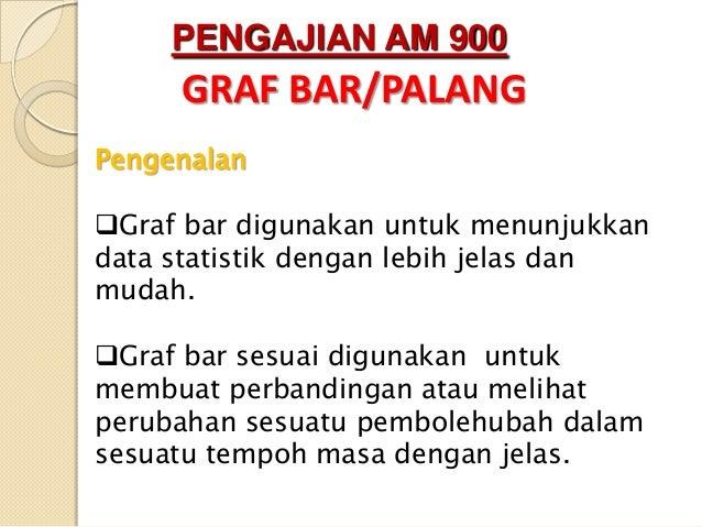 PENGAJIAN AM 900 GRAF BAR/PALANG Pengenalan Graf bar digunakan untuk menunjukkan data statistik dengan lebih jelas dan mu...