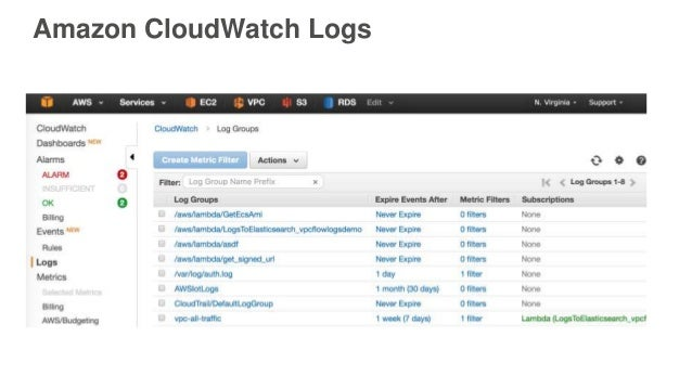 Using AWS Networking and Logging Features to Enhance Security | AWS P…