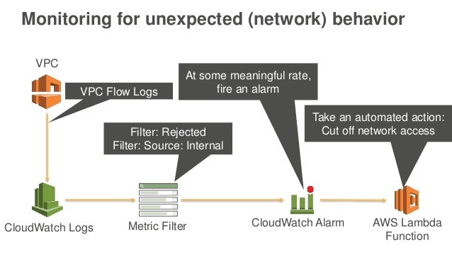 security features used for heterogeneous networks A new look at physical layer security, caching,  and wireless energy harvesting for heterogeneous ultra-dense networks  are some unique features in such.