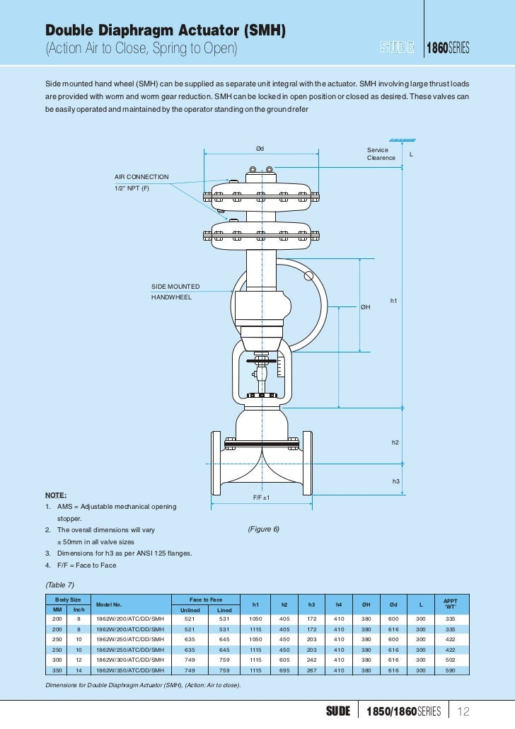 diaphragm actuator 1860 1850 elect pneu operated diaphragm valve