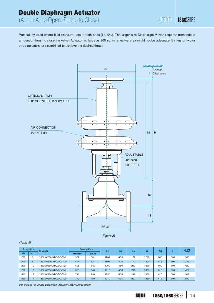 1860 1850 elect pneu operated diaphragm valve 15 double diaphragm ccuart Gallery