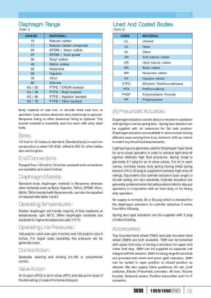 1860 1850 elect pneu operated diaphragm valve 01 18501860series sude 3 sudediaphragm range ccuart Choice Image