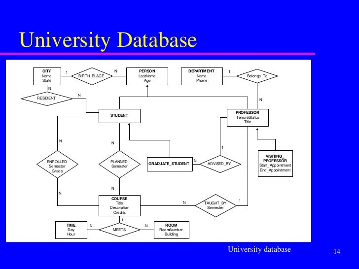 1869495 er diagrams university database ccuart Images