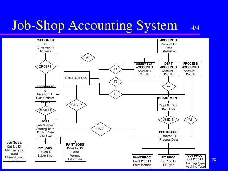 er diagram chart of accounts process flow chart of yogurt