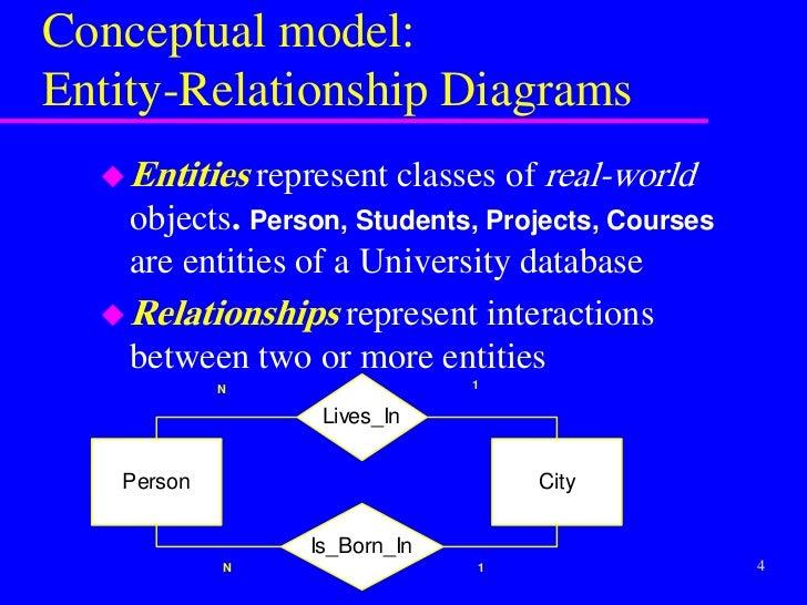 1869495 er diagrams 4 conceptual modelentity relationship ccuart Images