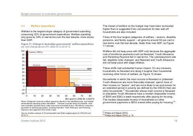 Australian Budget Pressures 2013 – Youth Allowance Form