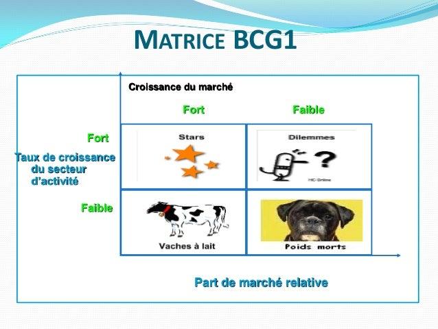 Les Matrices De Portefeuille D Activites Matrices Bcg1 Bcg2