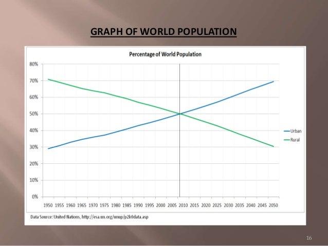 GRAPH OF WORLD POPULATION 16