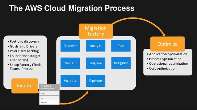 An Agile Approach To Accelerate Mass Migration Aws